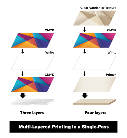 IU-1000F Multilayer Printing
