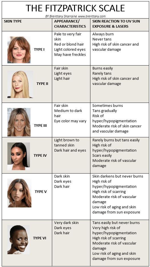Tan and Tone: Choosing the right tan for your skin tone