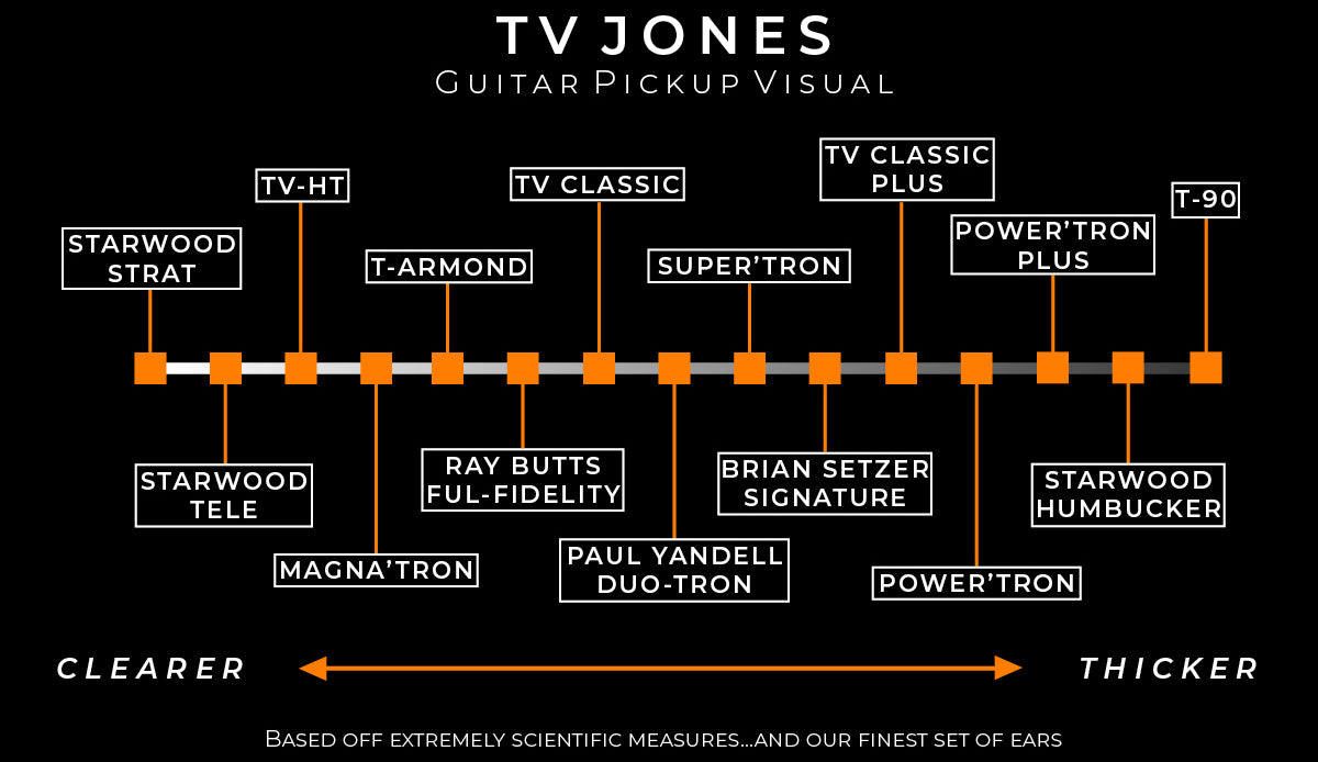 Tv Jones Pickups Guitars Hardware And More Parallel Wiring Diagram Hot Rails Neck From 14300