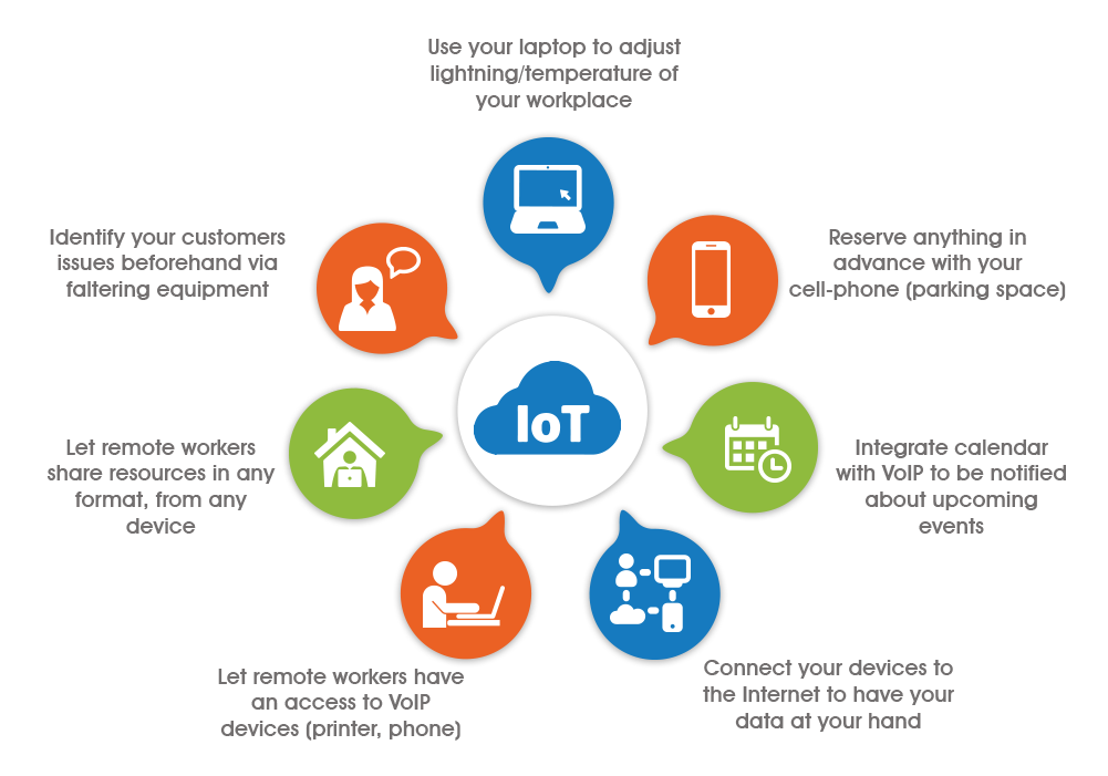 VoiP and IoT business integration