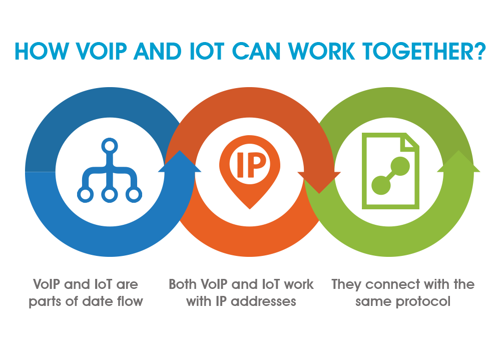 How VoIP and IoT will work together