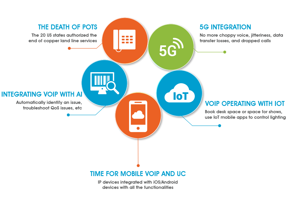 VoIP, IoT, AI, 5G technologies