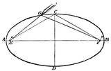 ellipse mechanical drawing