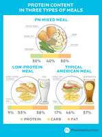 The real story on the Risks and Rewards of consuming more Protein