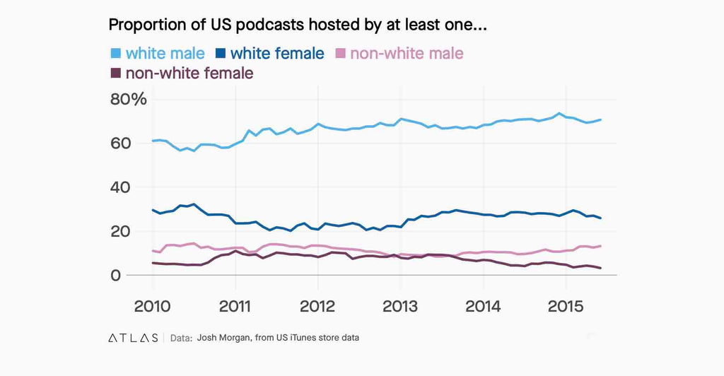 chart showing the race and gender of podcast hosts