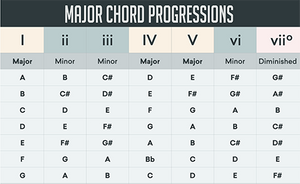 5 Most used chord progressions in EDM