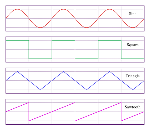 4 Main types of Synthesis explained: Wavetable, Subtractive ...