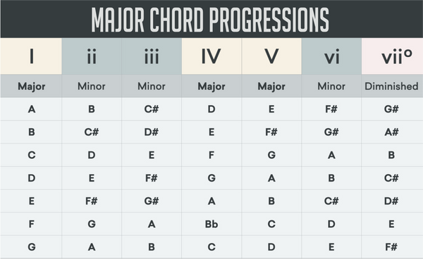 5 Most used chord progressions in EDM – Top Music Arts