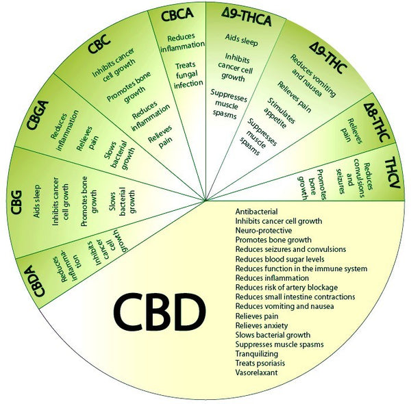 Spectrum of Cannabinoids including THC and CBD