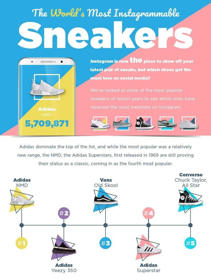 Most Popular Sneakers on Instagram