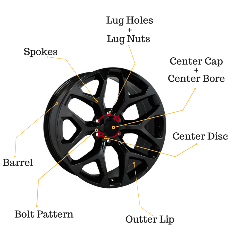 Parts of Your Wheels/Rims