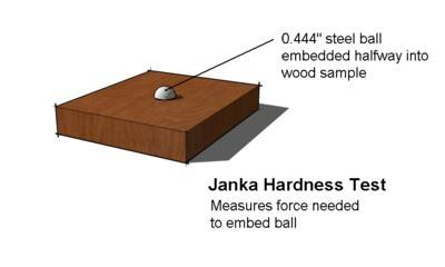Janka Hardness Test