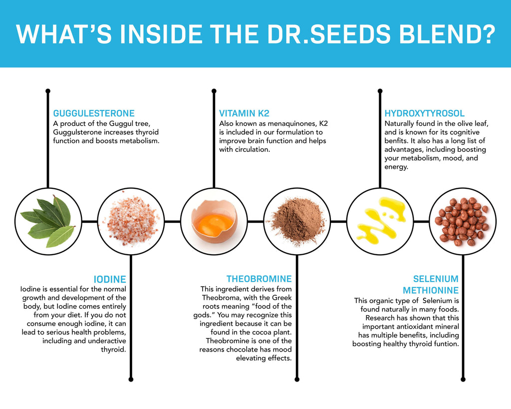 """WHAT'S INSIDE THE THYROID SUPPORT SYSTEM DR.SEEDS BLEND? GUGGULESTERONE - A product of the Guggul tree, Guggulsterone increases thyroid function and boosts metabolism. VITAMIN K2 - Also known as menaquinones, K2 is included in our formulation to improve brain function and helps with circulation. HYDROXYTYROSOL - Naturally found in the olive leaf, and is known for its cognitive benefits. It also has a long list of advantages, including boosting your metabolism, mood, and energy IODINE - Iodine is essential for the normal growth and development of the body, but iodine comes entirely from your diet. If you do not consume enough iodine, it can lead to serious health problems, including an underactive thyroid. THEOBROMINE - This ingredient derives from Theobroma, with the Greek roots meaning """"food of the gods."""" You may recognize this ingredient because it can be found in the cocoa plant. Theobromine is one of the reasons chocolate has mood-elevating effects. SELENIUM METHIONINE - This organic type of Selenium is found naturally in many foods. Research has shown that this important antioxidant mineral has multiple benefits, including boosting healthy thyroid function."""