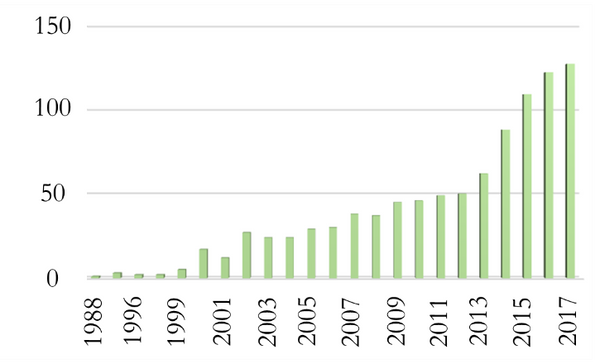 PubMed Publications by Year with Keyword equal to Extra Virgin Olive Oil