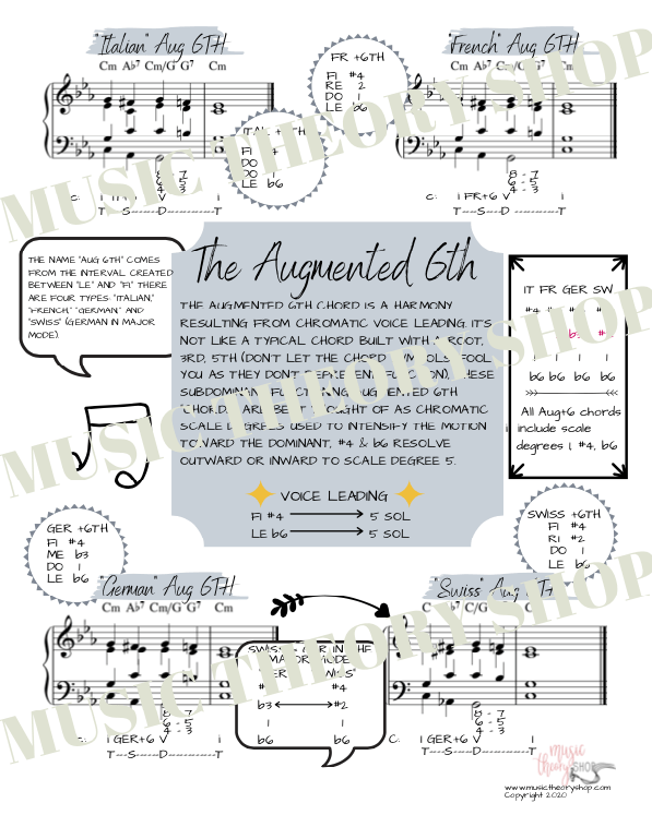 Downloadable PDF - The Augmented 6th - Music Theory Shop