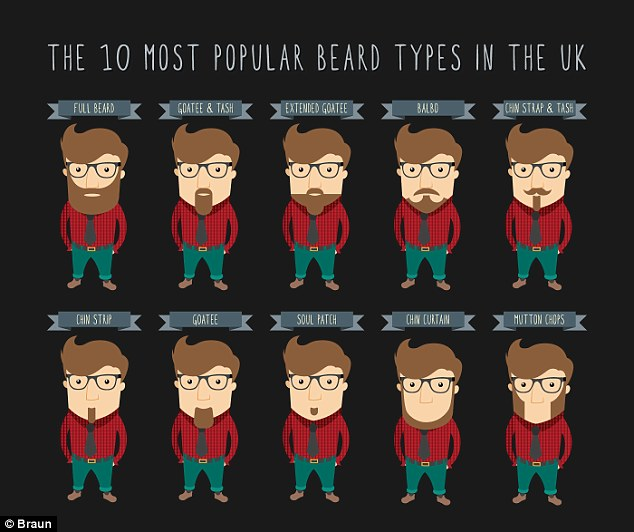 The 10 Most Popular Beard Types in the Uk Chart