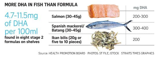 More DHA in Fish than Formula