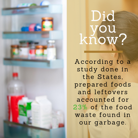 Did you know? Food Waste