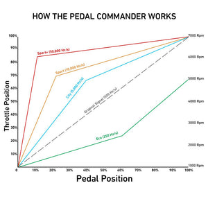 Pedal Commander - Better Throttle Response