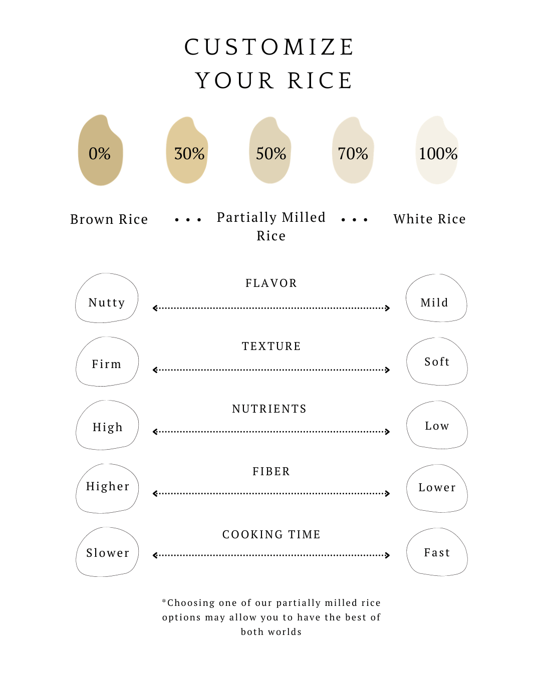 Rice milling comparison chart for customizing your rice