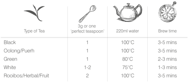 Brewing temperatures table for loose leaf teas