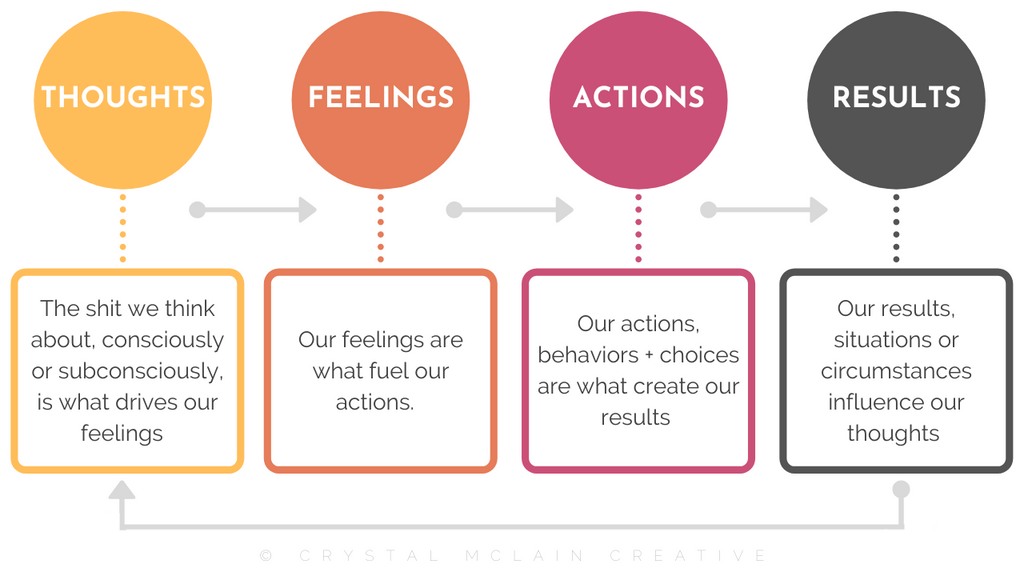 CRYSTAL MCLAIN CREATIVE BEHAVIOR PATTERN THOUGHTS FEELINGS ACTIONS RESULTS