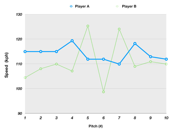 Speed comparison of Player A and Player B