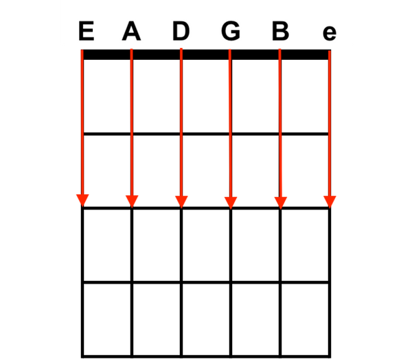 Strings on Chord Boxes