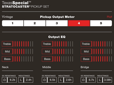 The output of the Fender Custom Shop Texas Special Stratocaster Pickup Set