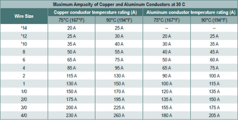on nec code wire size chart