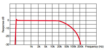 Fjord XLR frequency response