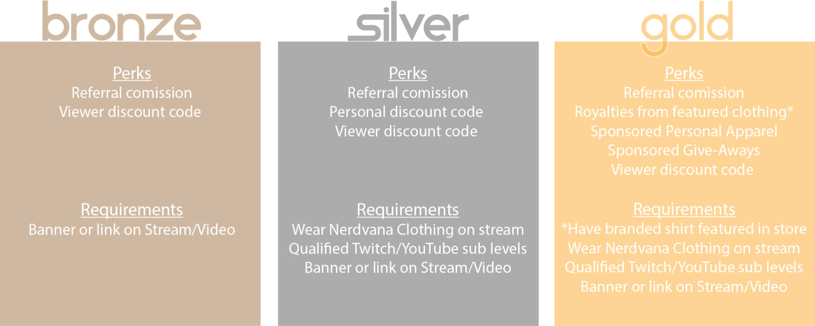 bronze: perks, referral comission. viewer discount code. silver: perks, referral comission, personal discount code. viewer discount code. Requirements, Wear Nerdvana Clothing on stream. Qualified Twitch or Youtube subscription levels.