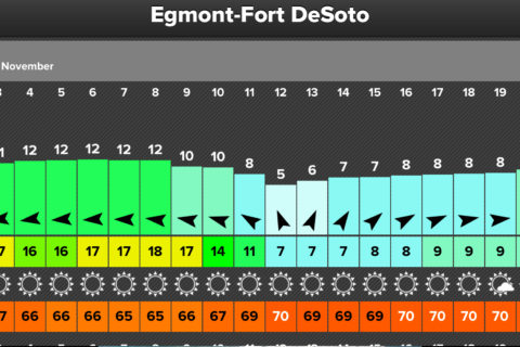 Windy weekend ahead of us. Get ready for Sunday and it's fast switching wind direction. - Elite Watersports