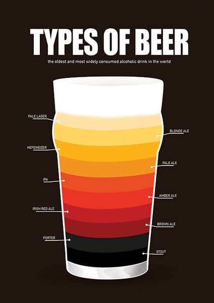 "Poster ""Types of Beer"" (Digital)"