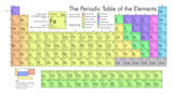 Periodic Table Poster - Desk Mess