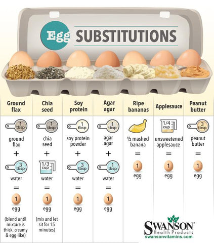 Egg Substitutions - Plantaforce