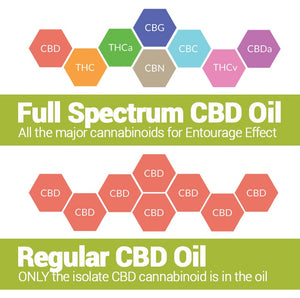 HELLO HEMP FULL SPECTRUM CBD OIL - Get The Entourage Effect