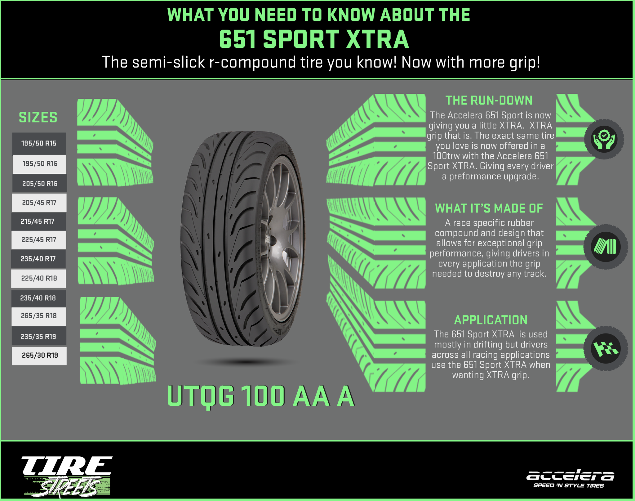 The Accelera 651 Sport XTRA 100trw tire full Rundown Tire Streets