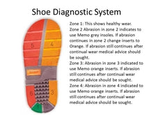 Memo Children Shoe Diagnostics System, for disabled children.
