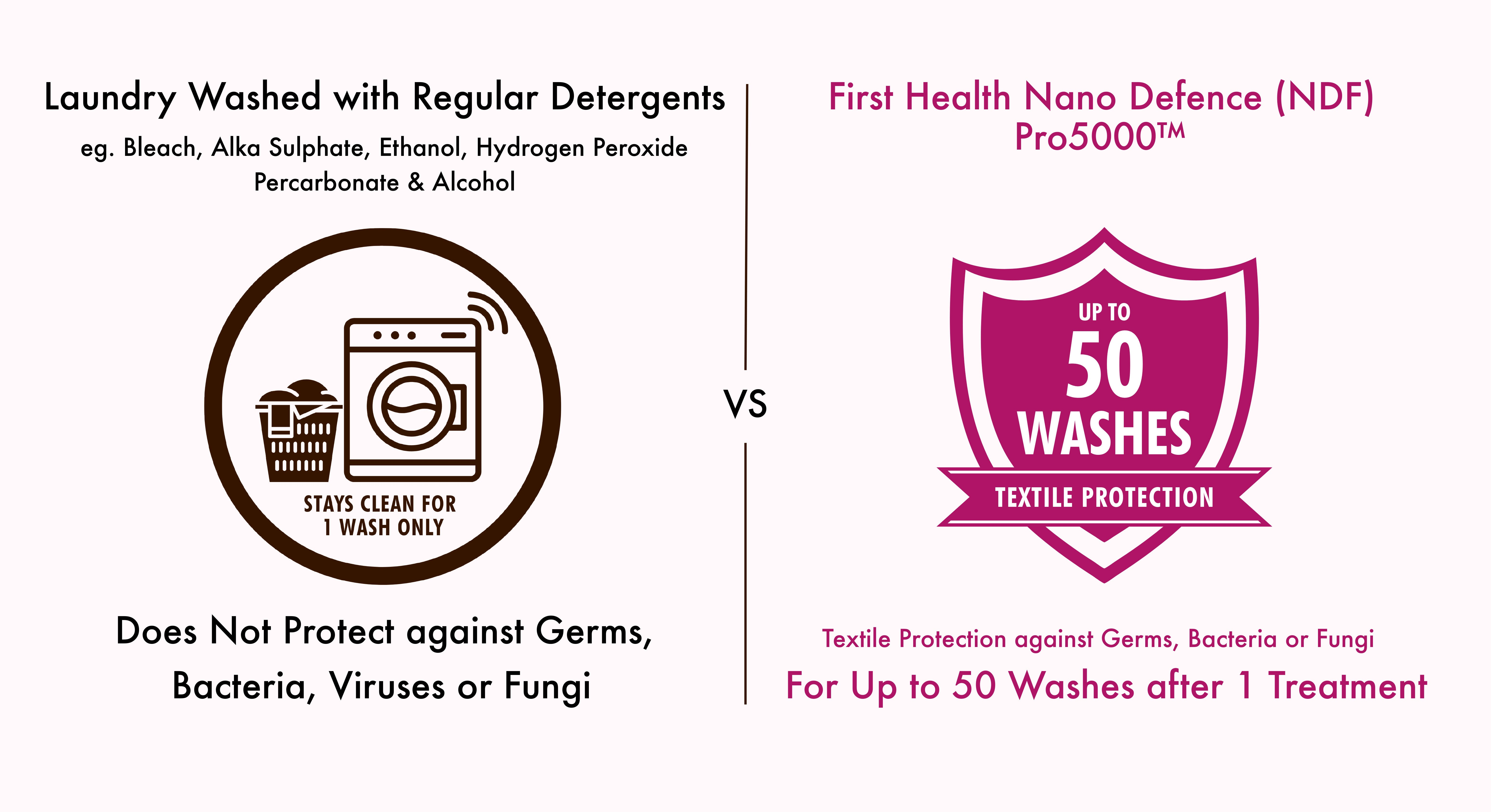 Normal Laundry against Using NDF Pro5000™