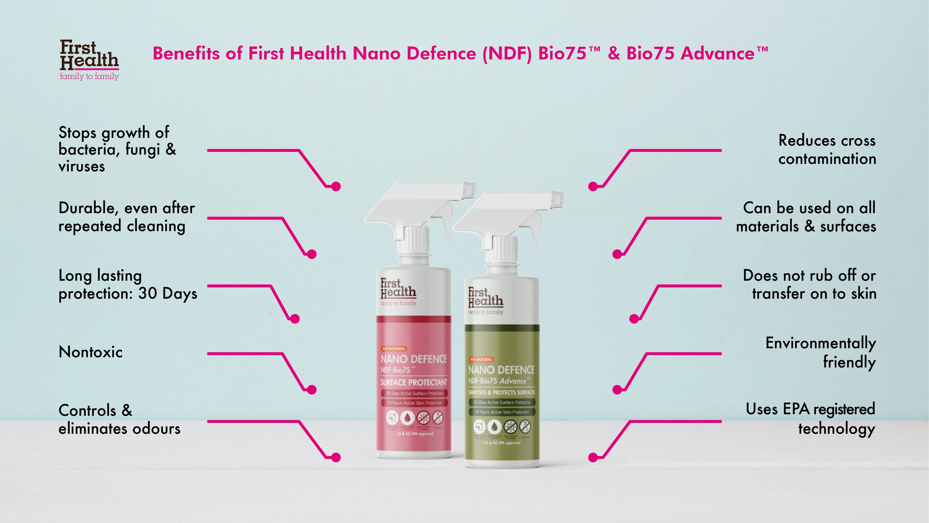 Benefits of First Health Nano Defence (NDF) Bio75TM and Bio75 AdvanceTM for homes and workplaces