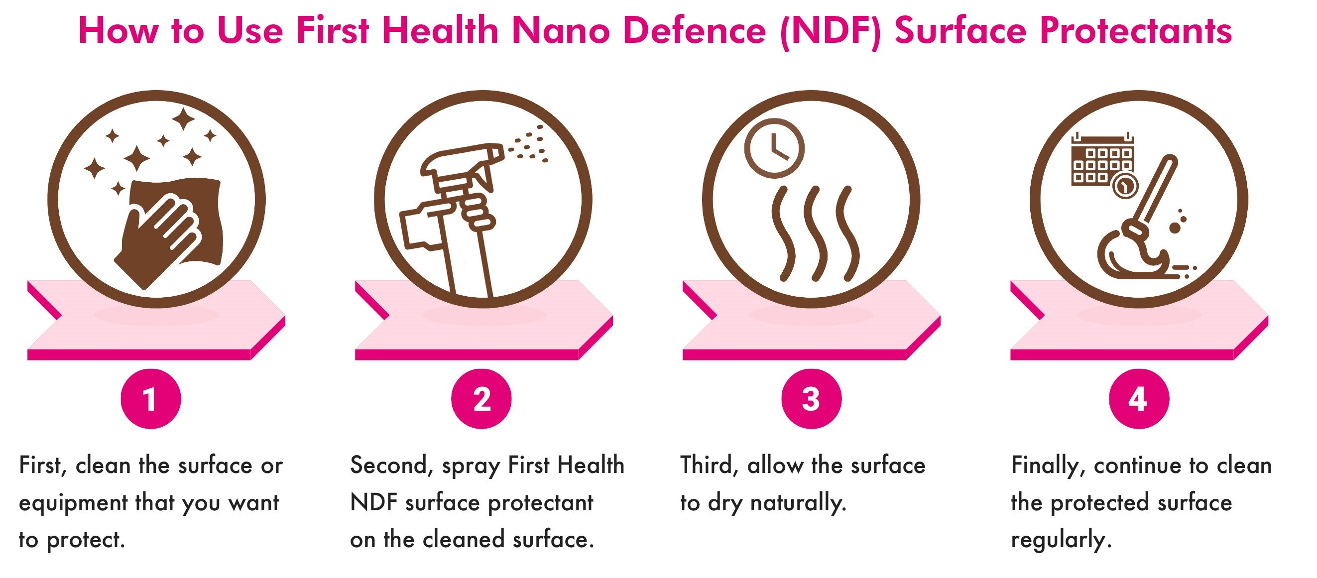 In four simple steps, consumers can achieve long lasting protection on hard surfaces with any of First Health's easy-to- use NDF surface protectants