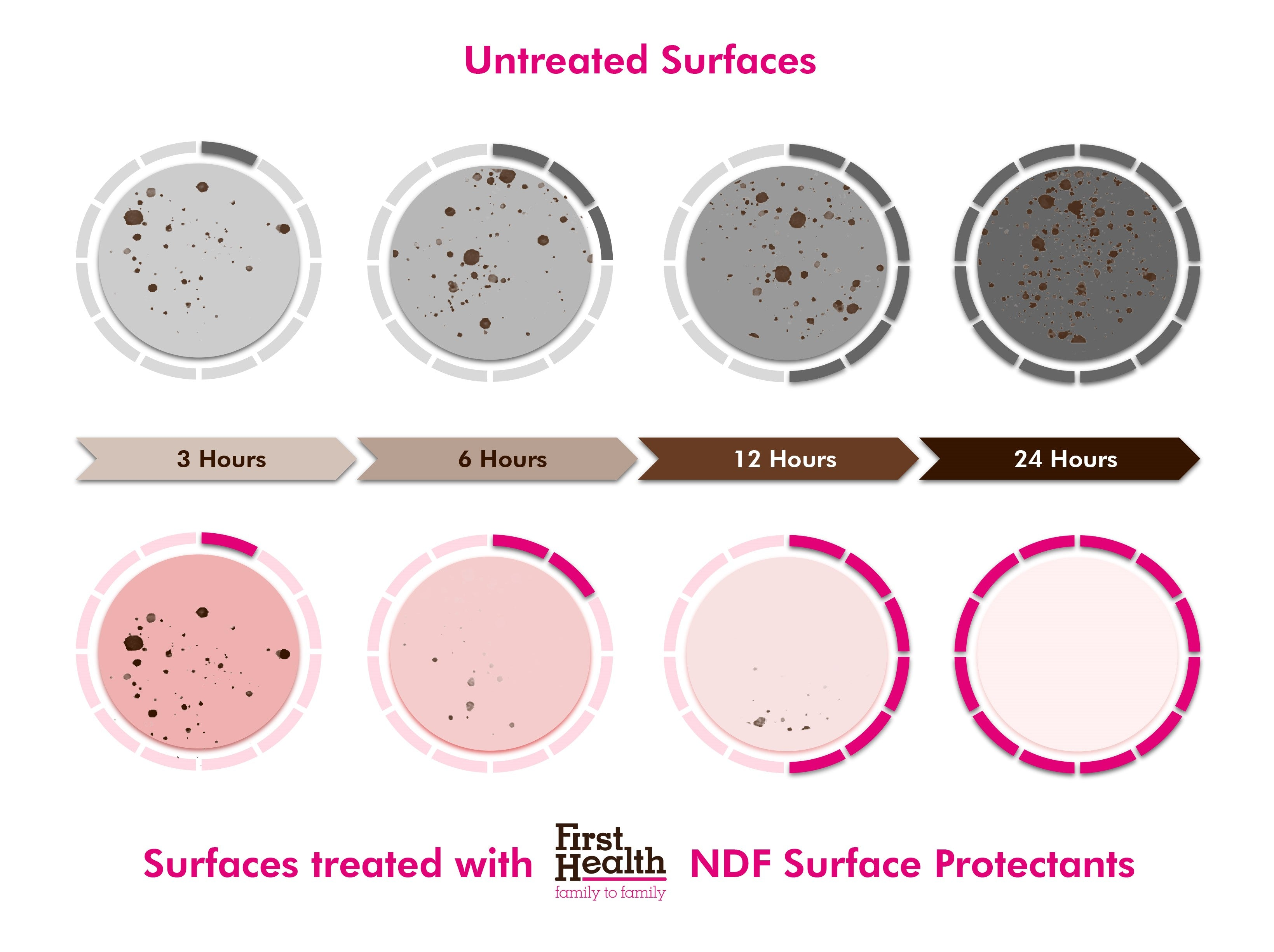 First Health's range of surface protectants build active protective layers that are effective against 99.99% of germs, bacteria and viruses for up to 30 days.