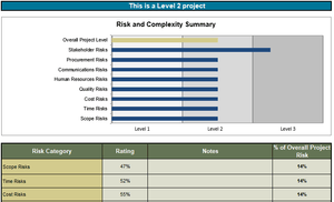 Risk Analysis can help right-size project governance and structure.