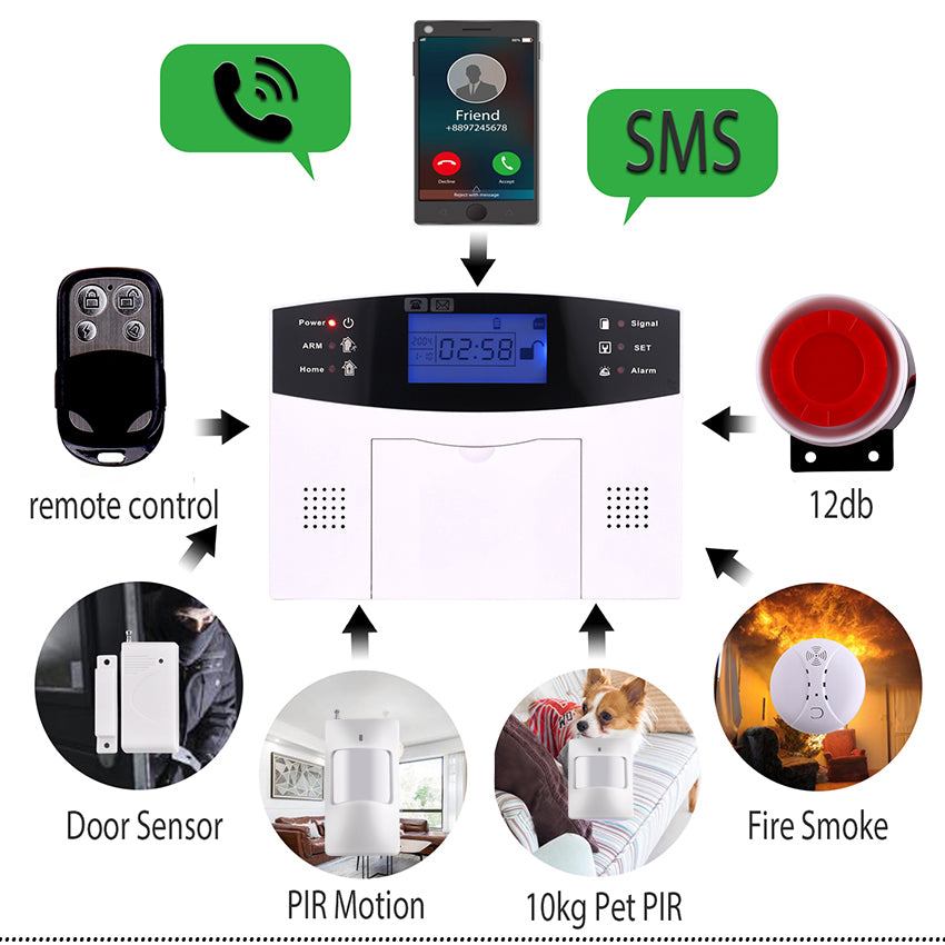 iGylar Wireless GSM Home Alarm Systems