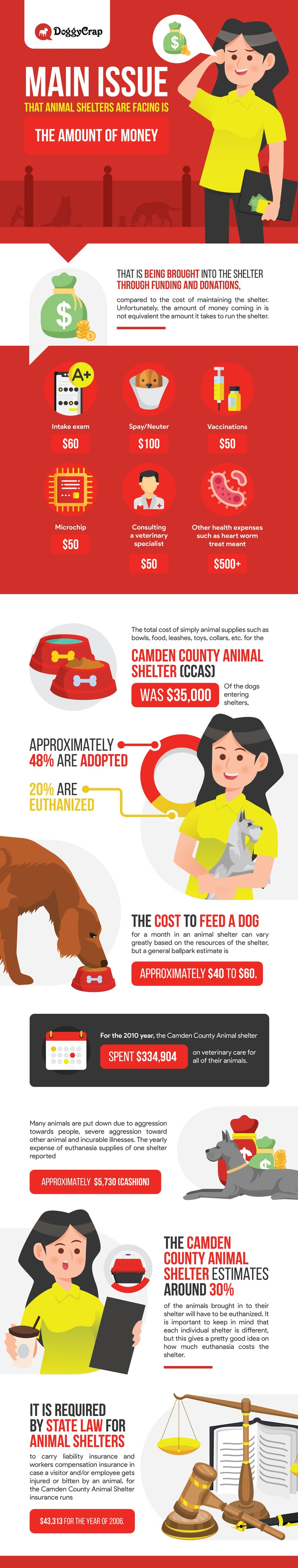 Animal Shelter Operating Costs Infographic