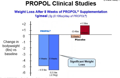 Propcol clinical studies