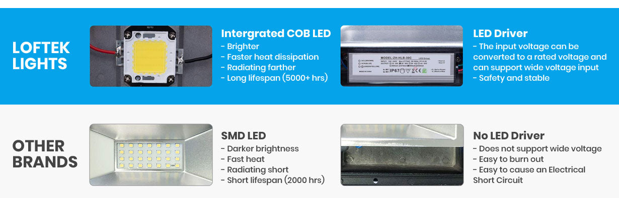 WHY choose loftek led flood light