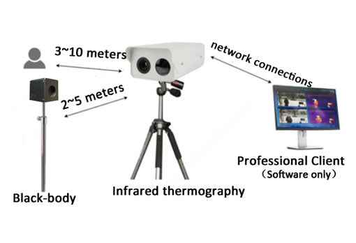 High Speed Thermal Temperature Measurement System - Local Security