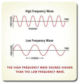 The Perception of Sound